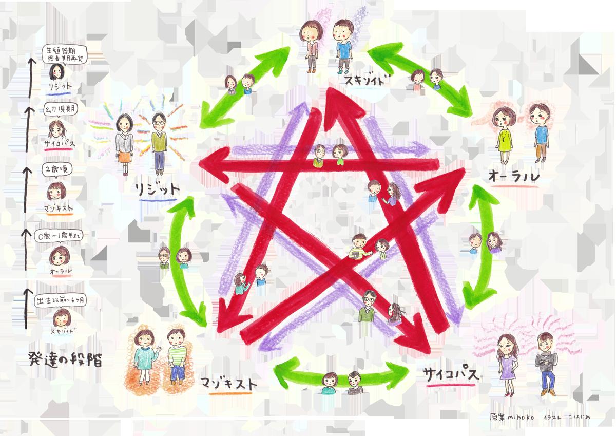 相性五角形