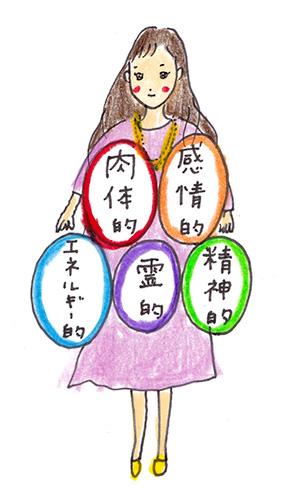 肉体的、感情的、精神的、霊的、エネルギー的という5つの側面から、トラウマ(※)の最奥の場所にアプローチし、そこでの誤解を解き、真実に開いていく必要がある